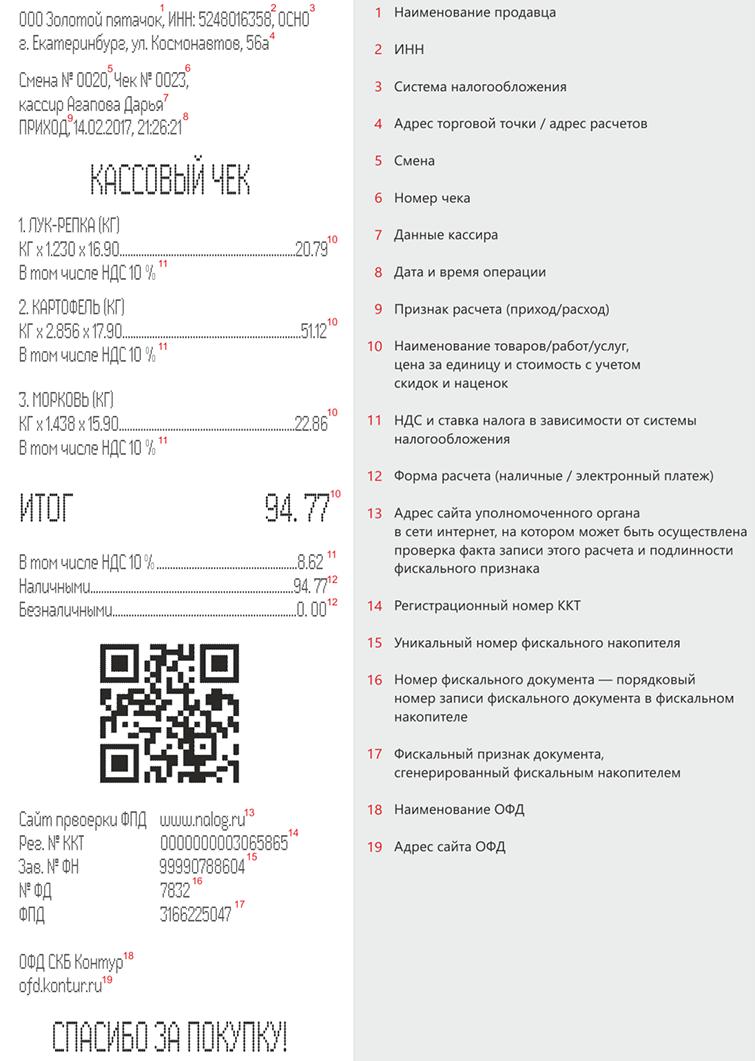 Бумажный чек выданный онлайн кассой