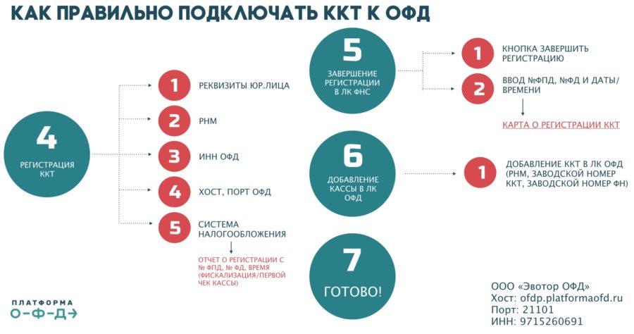 Как подключить ККТ к ОФД