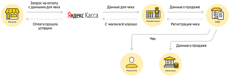 Оплата при помощи Яндекс кассы