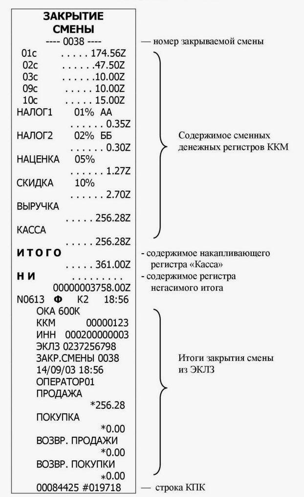 Отчет о закрытии смены на кассе