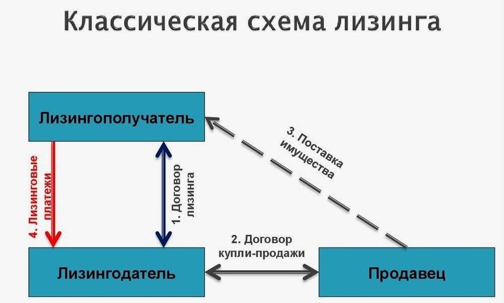 Лизинговые соглашения схема