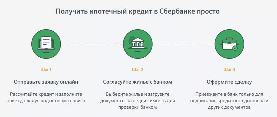Заявка на ипотеку с Сбербанке