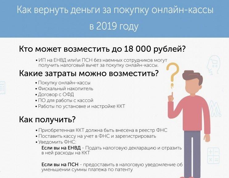 Вернуть деньги за онлайн кассу